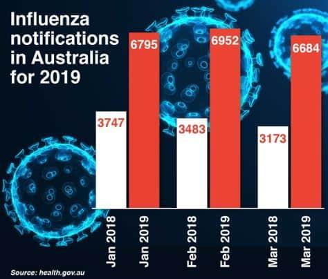 Stop an Influenza Outbreak