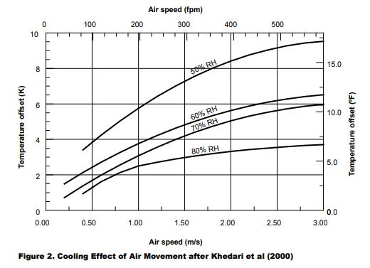 Cooling Effect Via Movement Chart
