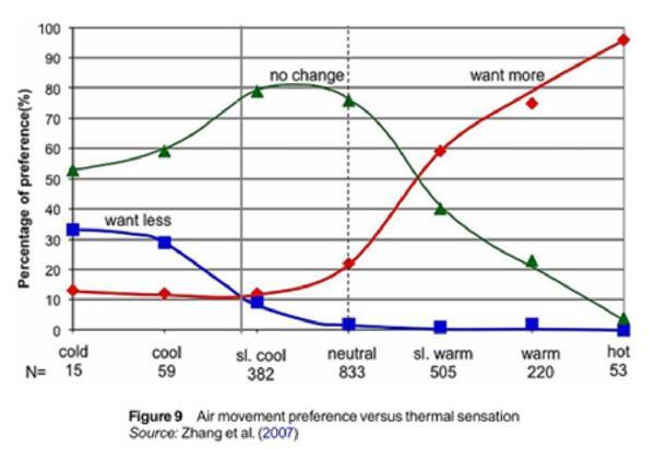 Airflow Cooling Measurement Graph
