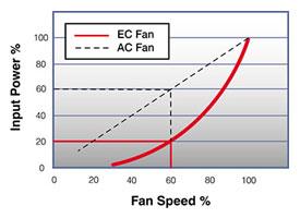 Airius EC Vs AC Motor Efficiency