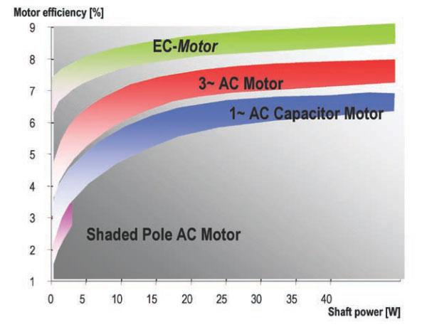 Fan Motor Efficiencies Chart