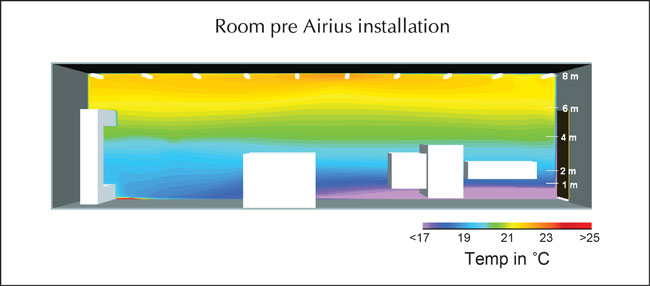 BSRIA Report Showing a Stratified Room